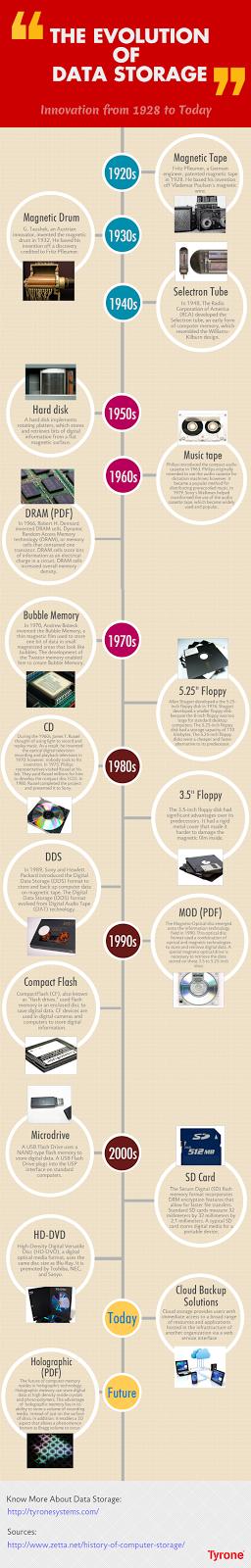 History-Data-storage