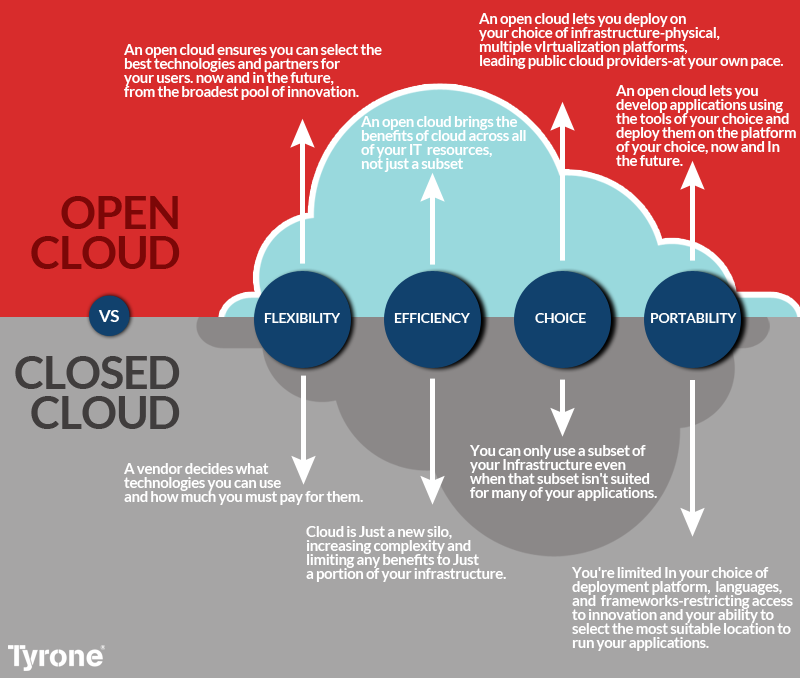 open vs closed cloud