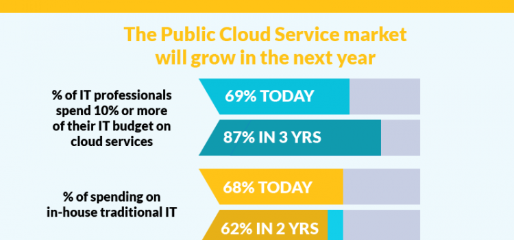 Adoption-of-Cloud-Services