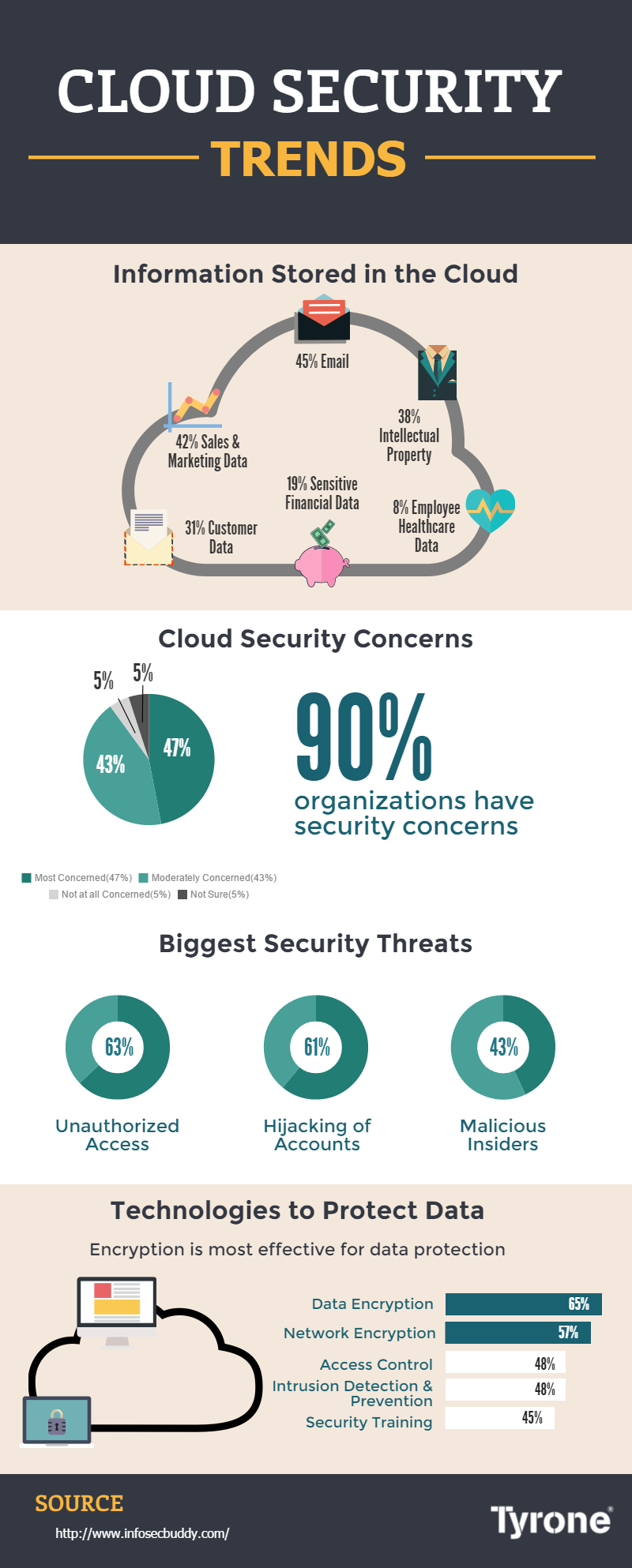 Security and the Cloud: Trends in Enterprise Cloud Computing