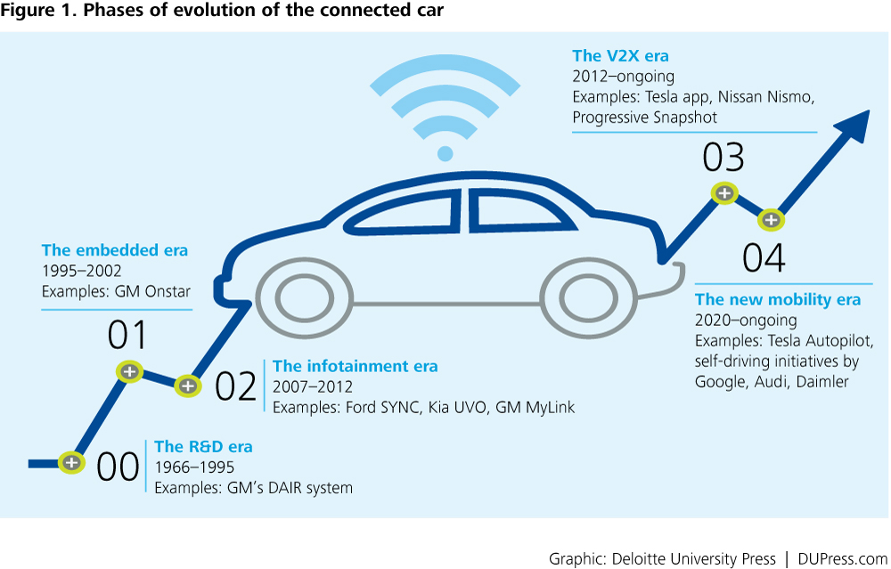 How IoT Is Transforming Car Companies
