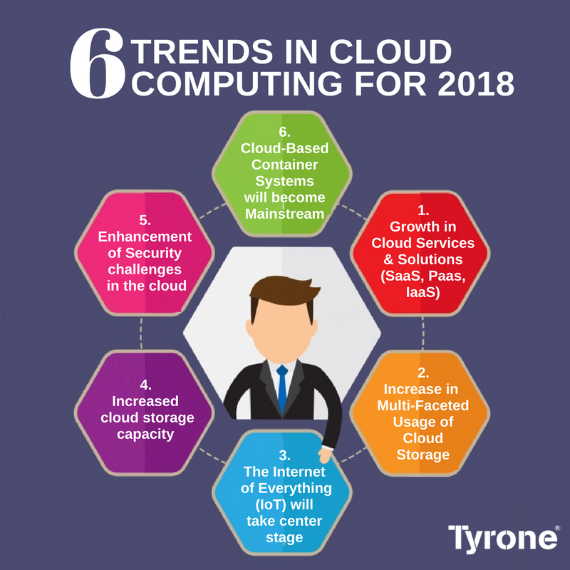 6 Trends Cloud Computing For 2018