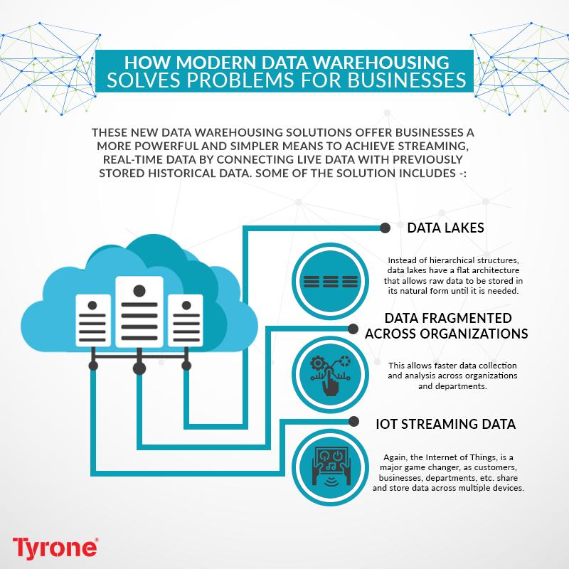How Modern Data Warehousing Solves Business Problems